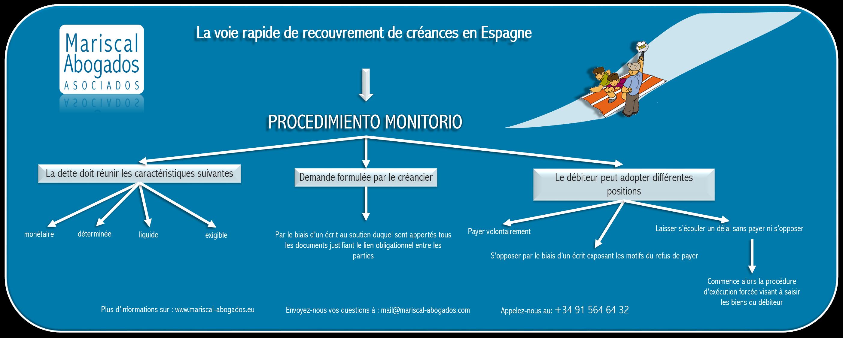 19 2015 La procédure d'injonction de payer en Espagne, un moyen rapide d'obtenir le paiement des créances