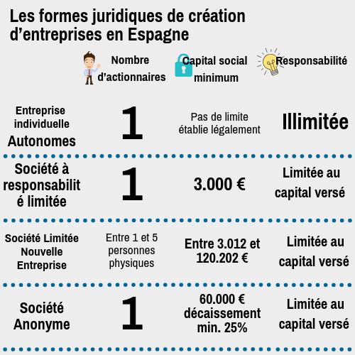 84 2015 Les formes juridiques de création d'entreprises en Espagne