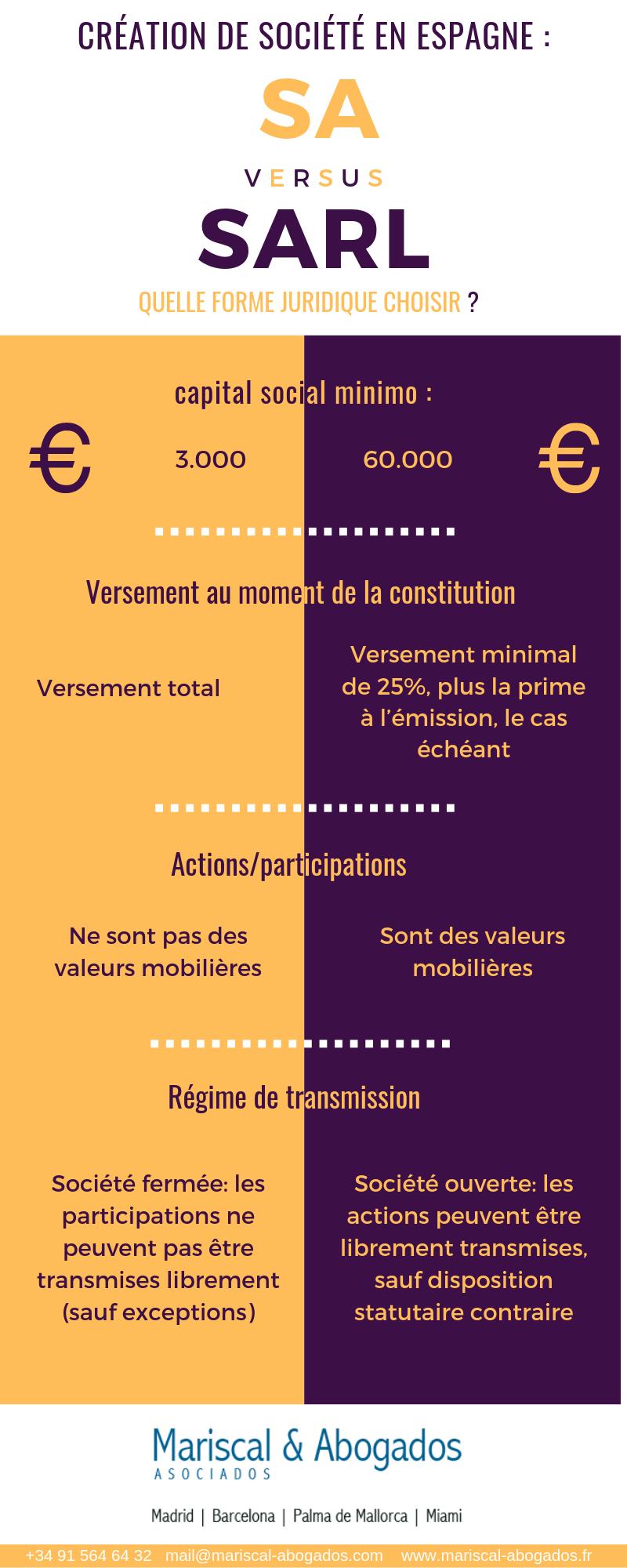 90 2016 Crétation de société en Espagne _ SA vs SARL
