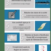 Constitution d'une société à responsabilité limitée en Espagne (SARL)