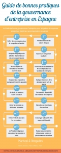 60 2019 Guide de bonnes pratiques en matière de gouvernance d'entreprises