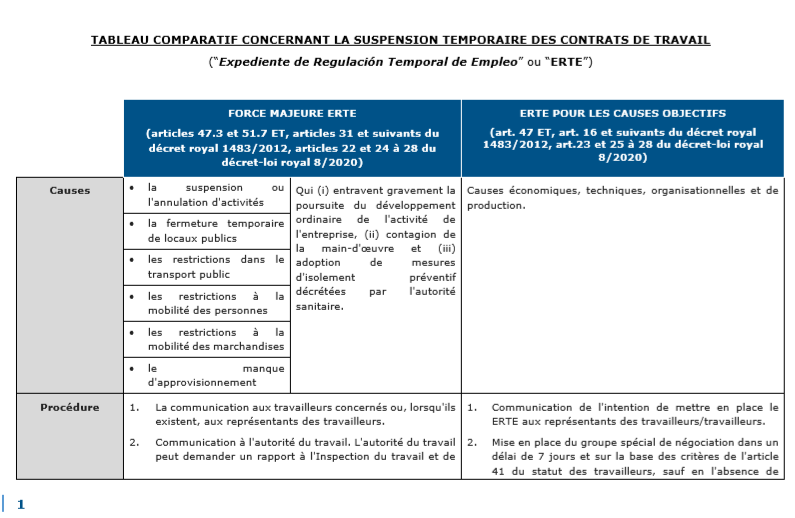 La suspension temporaire des contrats de travail en Espagne ou ERTE 1