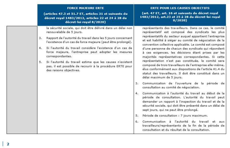 La suspension temporaire des contrats de travail en Espagne ou ERTE 2