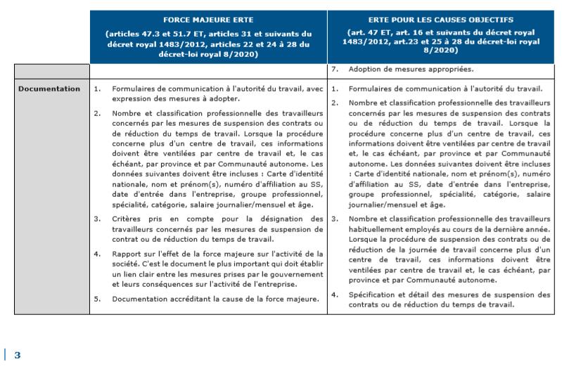 La suspension temporaire des contrats de travail en Espagne ou ERTE 3