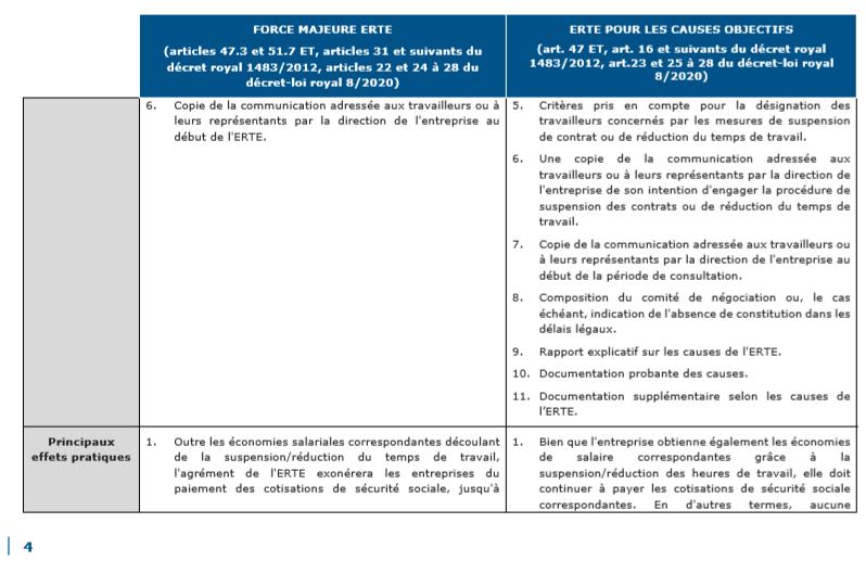 La suspension temporaire des contrats de travail en Espagne ou ERTE 4