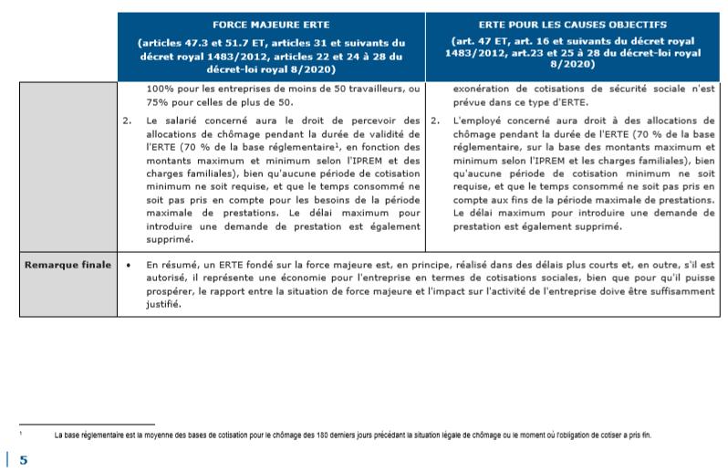 La suspension temporaire des contrats de travail en Espagne ou ERTE 5