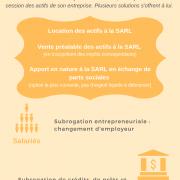 Le transfert d'actifs lors du passage d'indépendant à SARL