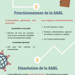 Constitution d'une société SARL en Espagne