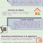 Étapes pour l'achat d'un bien immobilier en Espagne