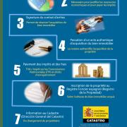 Acquérir un bien immeuble en Espagne en 7 étapes