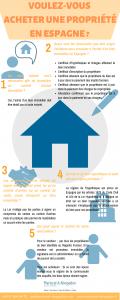 21 2016 Voulez-vous acheter une propriété en Espagne ?