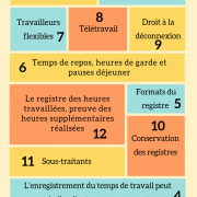 15 clefs à tenir en compte concernant le temps de travail en Espagne