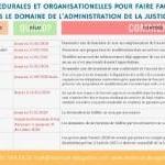 Tableau récapitulatif des mesures de procédure et de faillite de la loi 3/2020