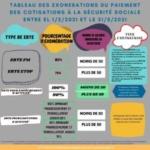 Les suspensions temporaires des contrats de travail en Espagne: Décret-loi royal 2/2021
