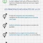La loi sur l'égalité de rémunération en Espagne