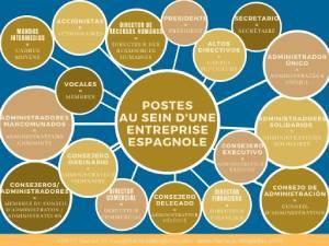 postes entreprise Espagne