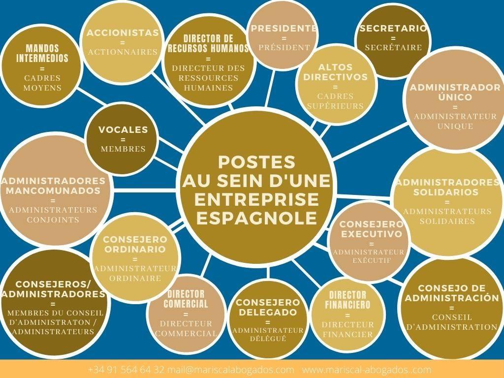 Postes au sein de l'entreprise en Espagne