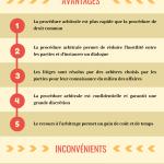 La clause compromissoire dans les contrats d'affaires en Espagne