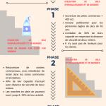 Plan de désescalade commerciale en Espagne