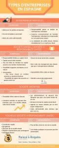 109 2015 Types d'entreprises en Espagne