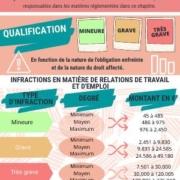 sanctions travail Espagne